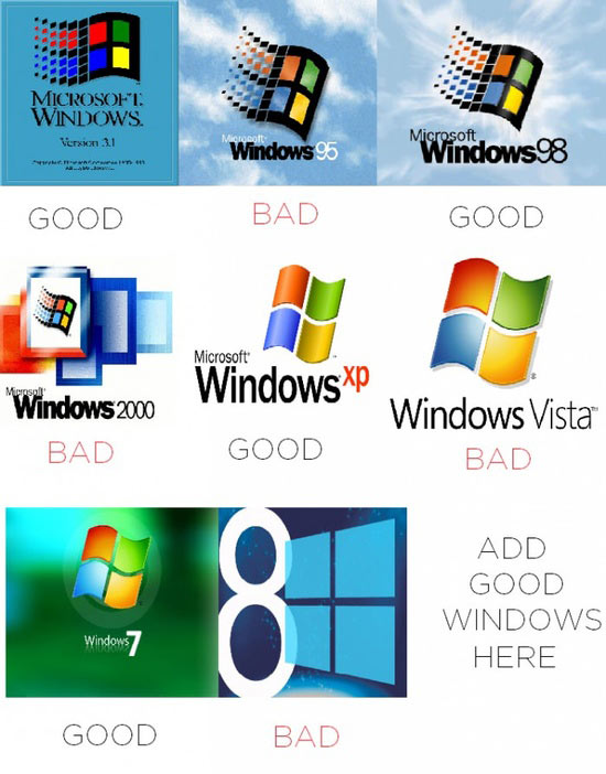Windows – Good and Bad